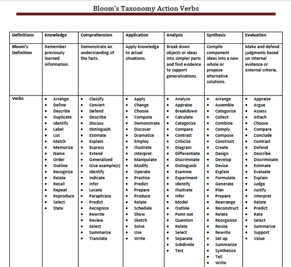 Using Learning Standards And Bloom S Taxonomy With: Ashley Vierig's Digital Portfolio